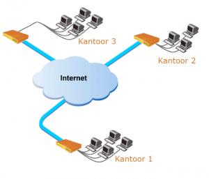 VPN verbindingen en VPN Netwerk